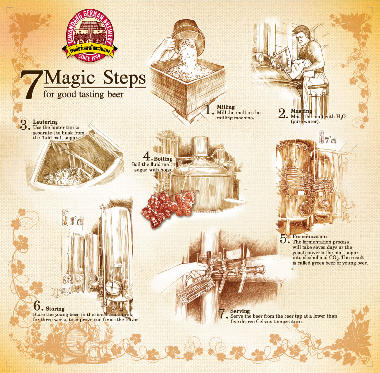 7-magic-steps